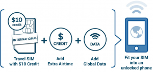 International Global SIM Card and Data Card for Travel | Gosim